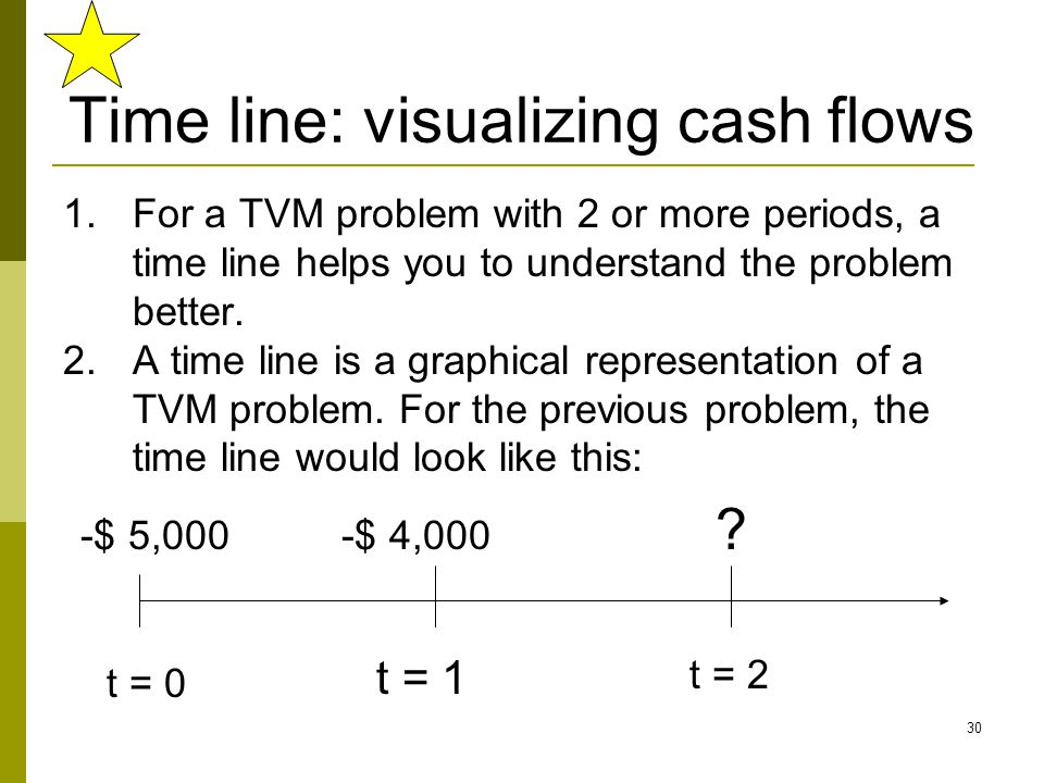 30 Time line: visualizing cash flows 1.For a TVM problem with 2 or more periods, a time line helps you to understand the problem better. 2.A time line