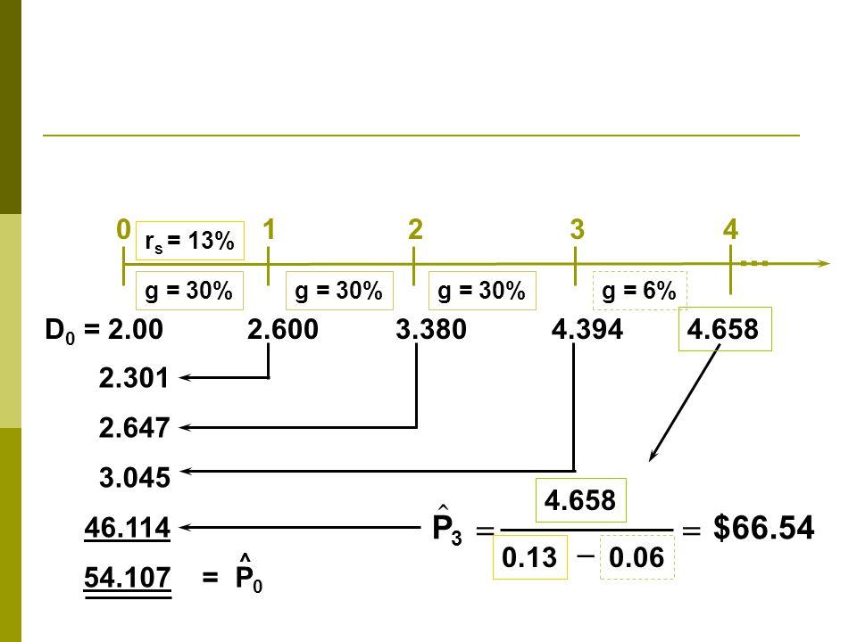 r s = 13% g = 30% g = 6%  P  0.06 $66.54 3 4.658 0.13   2.301 2.647 3.045 46.114 54.107 = P 0 ^ 01234 D 0 = 2.00 2.600 3.380 4.394... 4.658