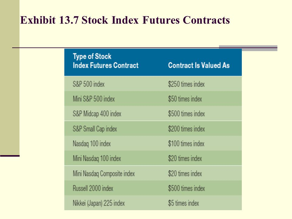 Stock Index Futures Example 1 The spot S&P500 index is 1300.