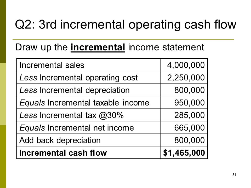 31 Draw up the incremental income statement Incremental sales4,000,000 Less Incremental operating cost2,250,000 Less Incremental depreciation800,000 Equals Incremental taxable income950,000 Less Incremental tax @30%285,000 Equals Incremental net income665,000 Add back depreciation800,000 Incremental cash flow$1,465,000 Q2: 3rd incremental operating cash flow
