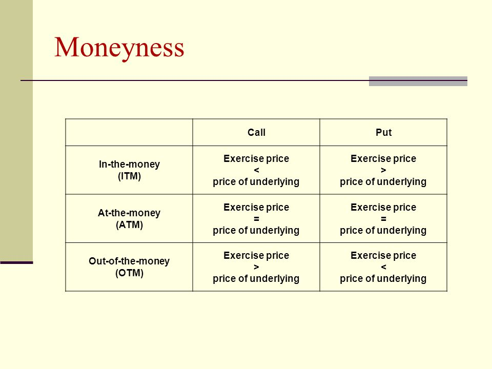 Moneyness CallPut In-the-money (ITM) Exercise price < price of underlying Exercise price > price of underlying At-the-money (ATM) Exercise price = price of underlying Exercise price = price of underlying Out-of-the-money (OTM) Exercise price > price of underlying Exercise price < price of underlying