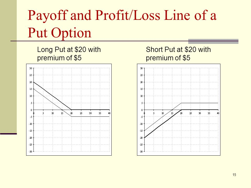 15 Payoff and Profit/Loss Line of a Put Option Long Put at $20 with premium of $5 Short Put at $20 with premium of $5