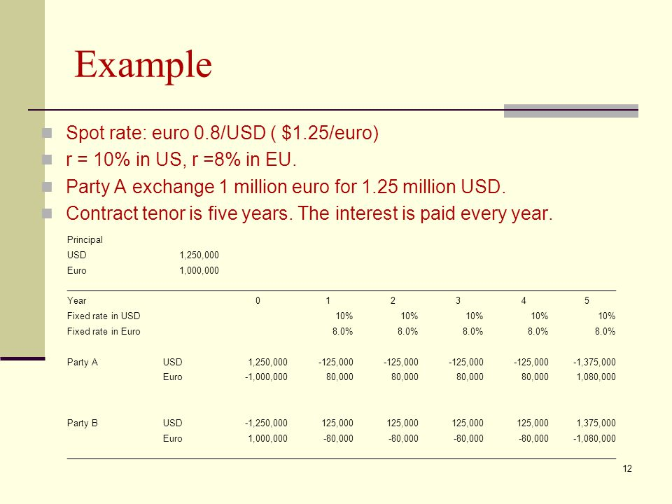 Example Spot rate: euro 0.8/USD ( $1.25/euro) r = 10% in US, r =8% in EU. Party A exchange 1 million euro for 1.25 million USD. Contract tenor is five