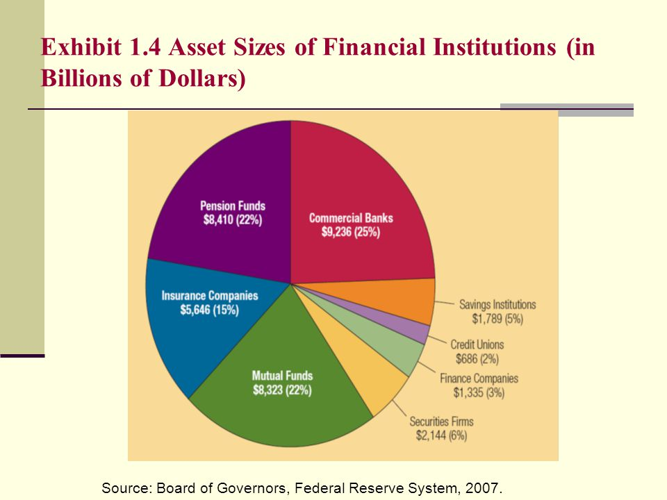 Exhibit 1.4 Asset Sizes of Financial Institutions (in Billions of Dollars) Source: Board of Governors, Federal Reserve System, 2007.