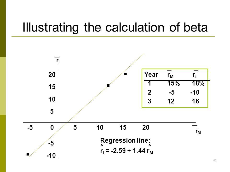 Illustrating the calculation of beta...