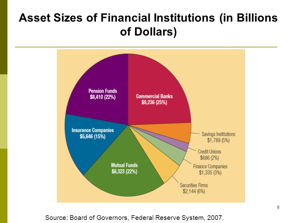 Summary  Different types of Financial Markets  Financial institutions  Stock vs.