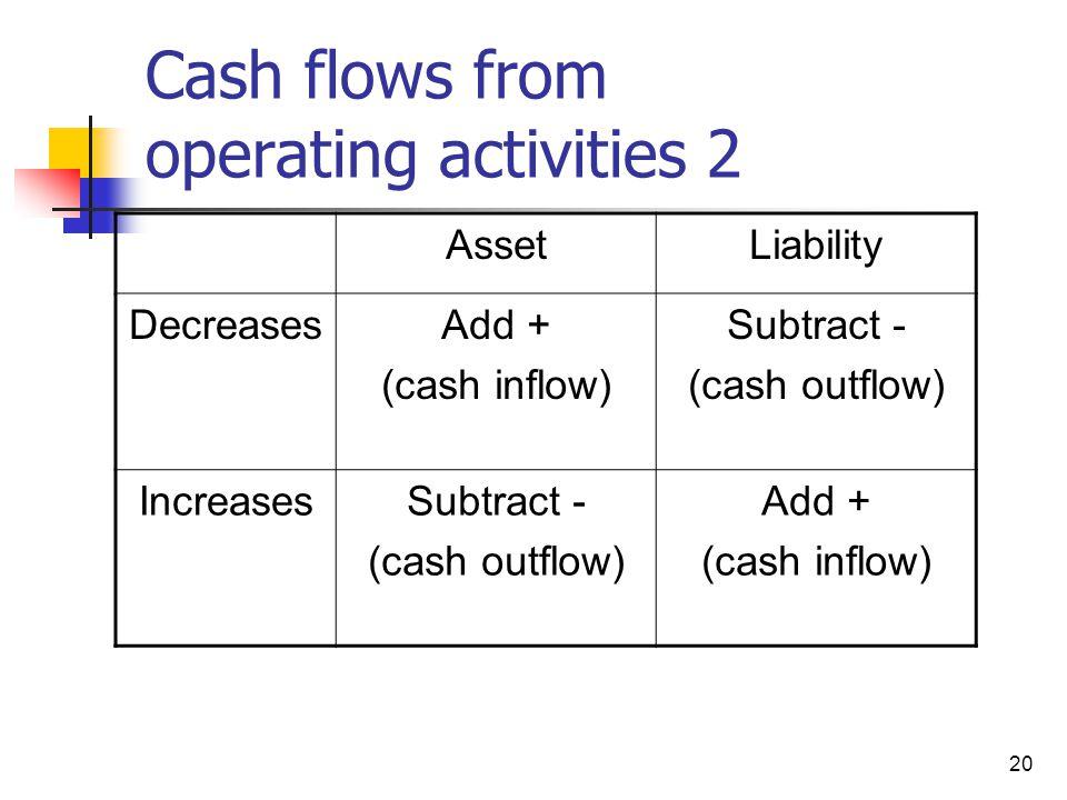 20 Cash flows from operating activities 2 AssetLiability DecreasesAdd + (cash inflow) Subtract - (cash outflow) IncreasesSubtract - (cash outflow) Add