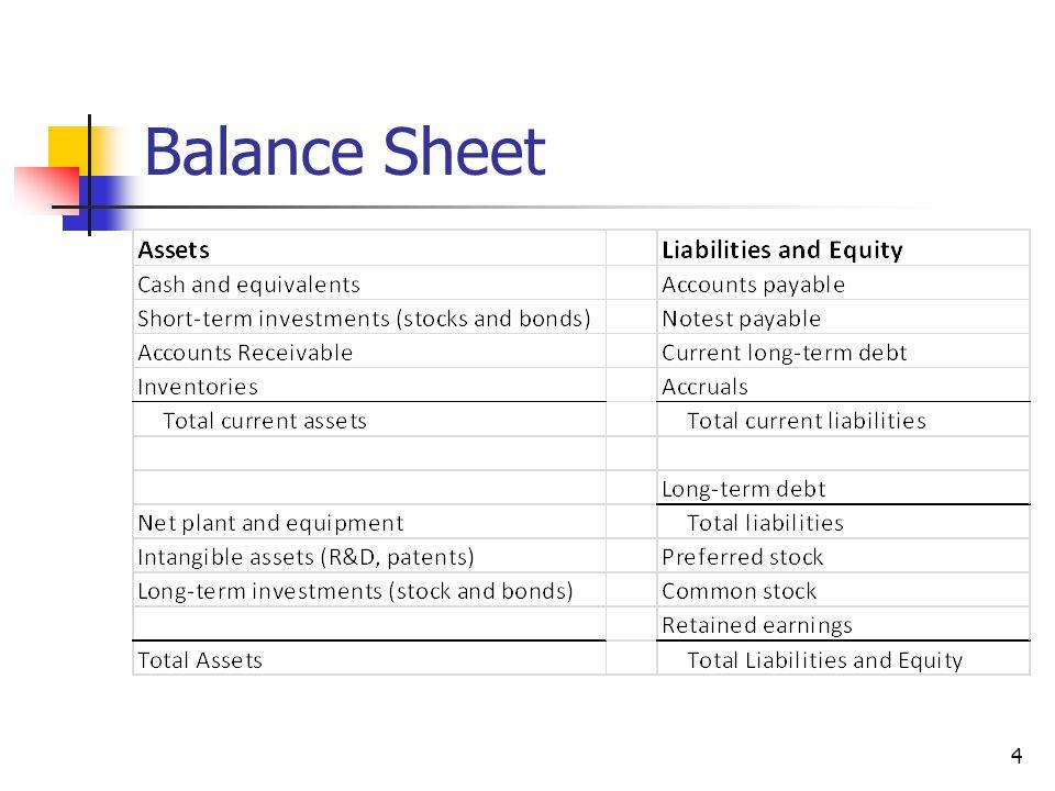 Balance Sheet 4