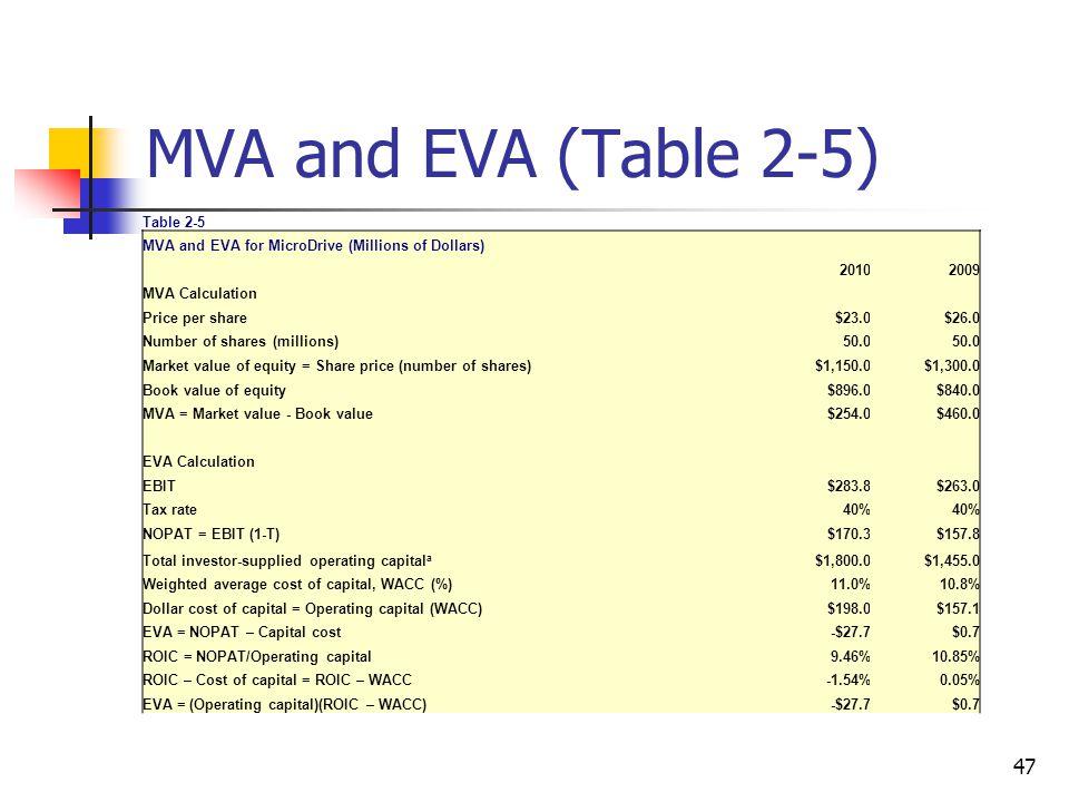 MVA and EVA (Table 2-5) 47 Table 2-5 MVA and EVA for MicroDrive (Millions of Dollars) 20102009 MVA Calculation Price per share $23.0$26.0 Number of sh