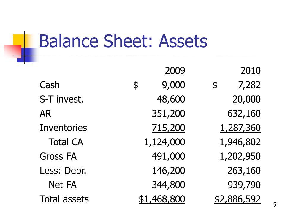 5 Balance Sheet: Assets 20092010 Cash$ 9,000$ 7,282 S-T invest.48,60020,000 AR351,200632,160 Inventories715,2001,287,360 Total CA1,124,0001,946,802 Gr