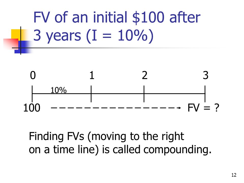 12 FV of an initial $100 after 3 years (I = 10%) FV = ? 0123 10% Finding FVs (moving to the right on a time line) is called compounding. 100