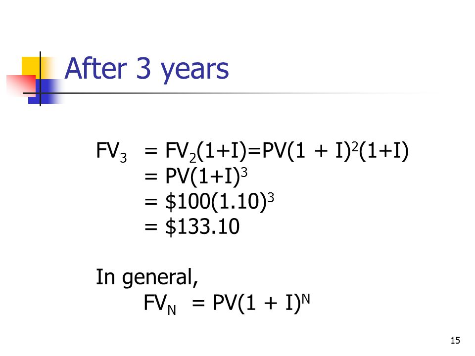 15 After 3 years FV 3 = FV 2 (1+I)=PV(1 + I) 2 (1+I) = PV(1+I) 3 = $100(1.10) 3 = $133.10 In general, FV N = PV(1 + I) N