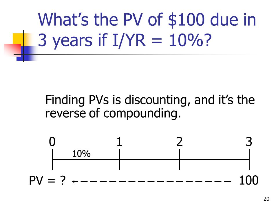 20 What's the PV of $100 due in 3 years if I/YR = 10%? 10% Finding PVs is discounting, and it's the reverse of compounding. 100 0123 PV = ?
