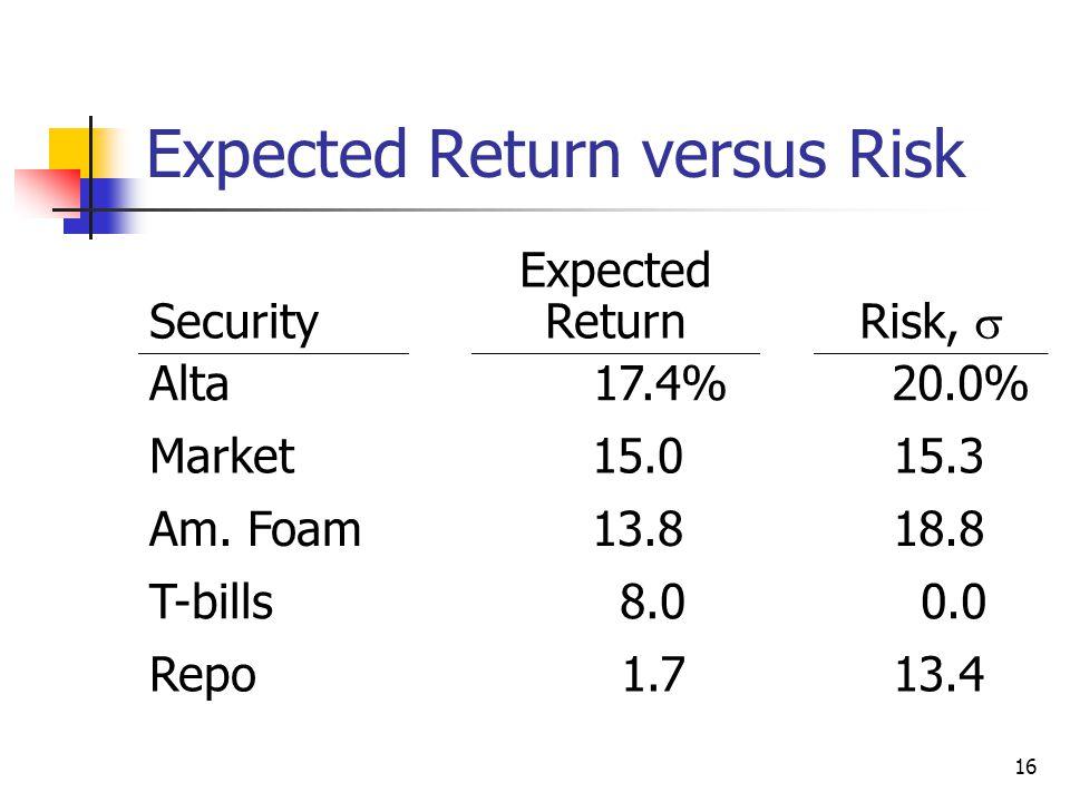 17 Return vs. Risk (Std. Dev.): Which investment is better?
