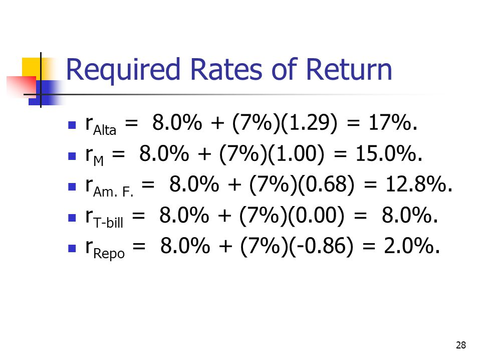 29 Expected versus Required Returns (%) Exp.Req.