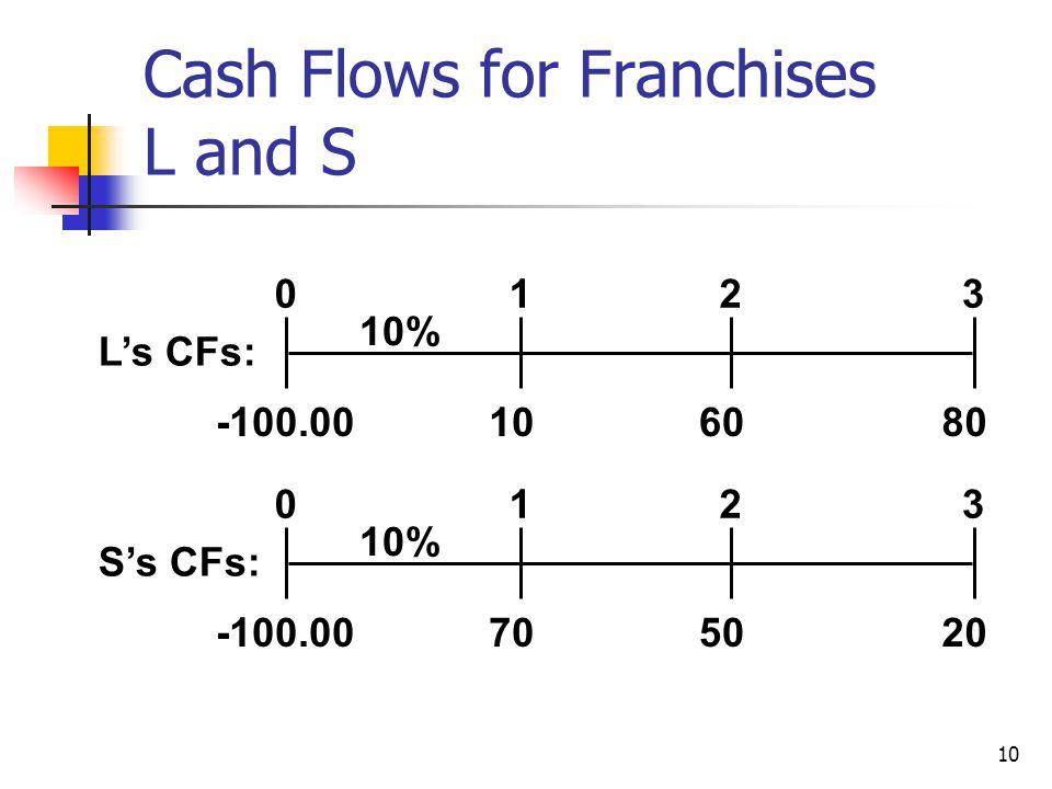 10 Cash Flows for Franchises L and S 108060 0123 10% L's CFs: -100.00 702050 0123 10% S's CFs: -100.00