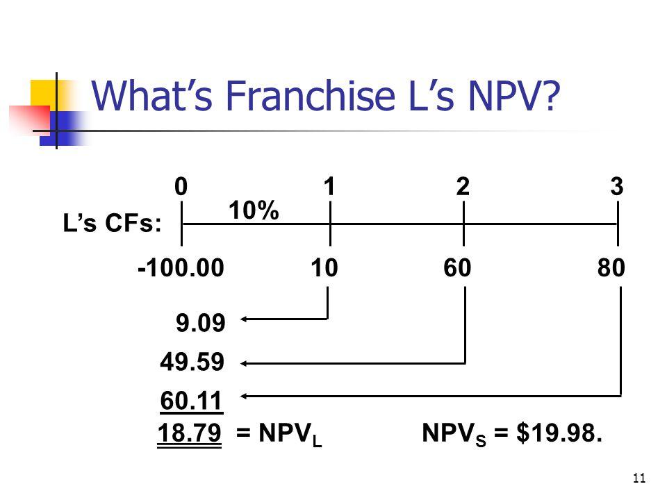 11 What's Franchise L's NPV? 108060 0123 10% L's CFs: -100.00 9.09 49.59 60.11 18.79 = NPV L NPV S = $19.98.