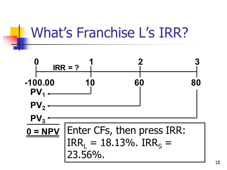18 What's Franchise L's IRR? 108060 0123 IRR = ? -100.00 PV 3 PV 2 PV 1 0 = NPV Enter CFs, then press IRR: IRR L = 18.13%. IRR S = 23.56%.