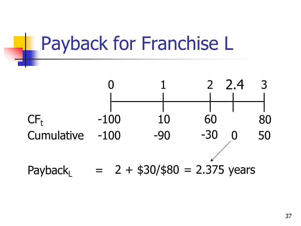 37 Payback for Franchise L 10 80 60 0123 -100 = CF t Cumulative-100-90 -30 50 Payback L 2 + $30/$80 = 2.375 years 0 2.4