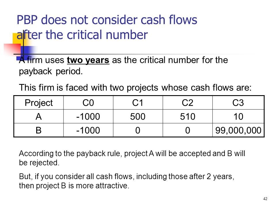 42 PBP does not consider cash flows after the critical number ProjectC0C1C2C3 A-100050051010 B-10000099,000,000 A firm uses two years as the critical