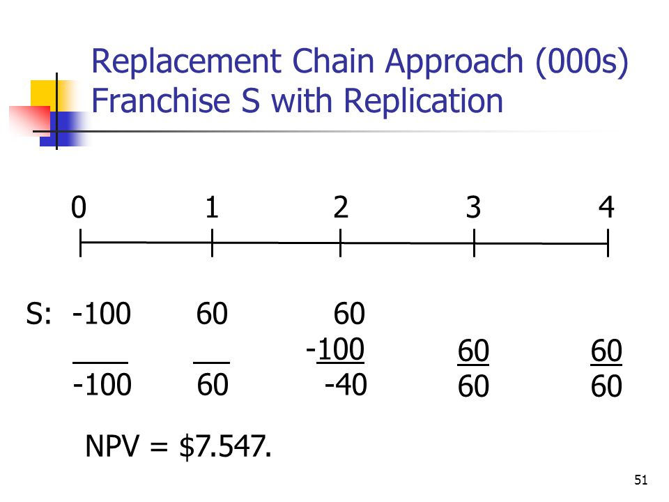 51 Replacement Chain Approach (000s) Franchise S with Replication NPV = $7.547. 01234 S: -100 60 -100 60 60 -100 -40 60