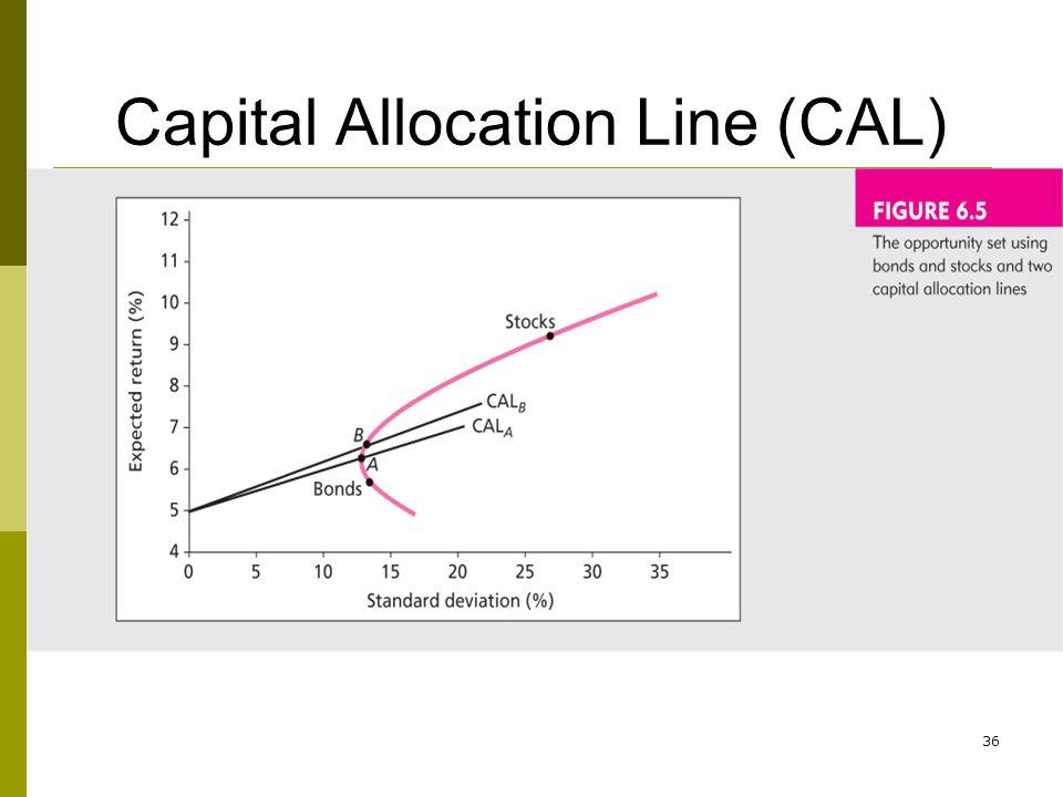 Capital Allocation Line (CAL) 36