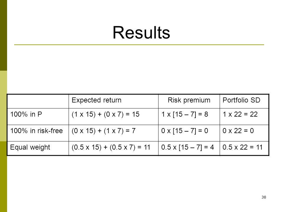 38 Results Expected returnRisk premiumPortfolio SD 100% in P(1 x 15) + (0 x 7) = 151 x [15 – 7] = 81 x 22 = 22 100% in risk-free(0 x 15) + (1 x 7) = 7