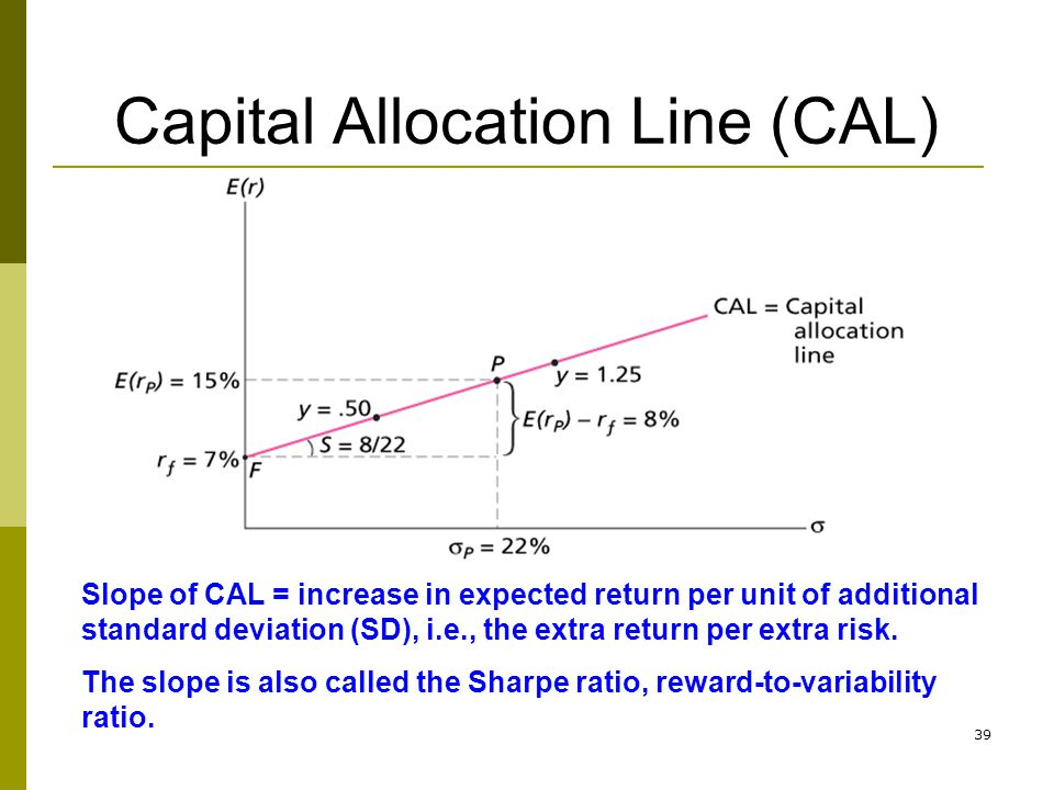39 Capital Allocation Line (CAL) Slope of CAL = increase in expected return per unit of additional standard deviation (SD), i.e., the extra return per