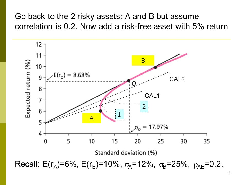 43 Go back to the 2 risky assets: A and B but assume correlation is 0.2. Now add a risk-free asset with 5% return A B CAL1 CAL2 Recall: E(r A )=6%, E(