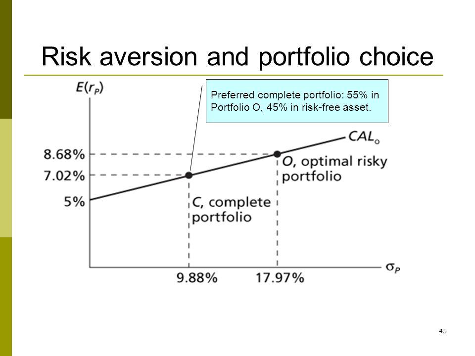 45 Risk aversion and portfolio choice Preferred complete portfolio: 55% in Portfolio O, 45% in risk-free asset.