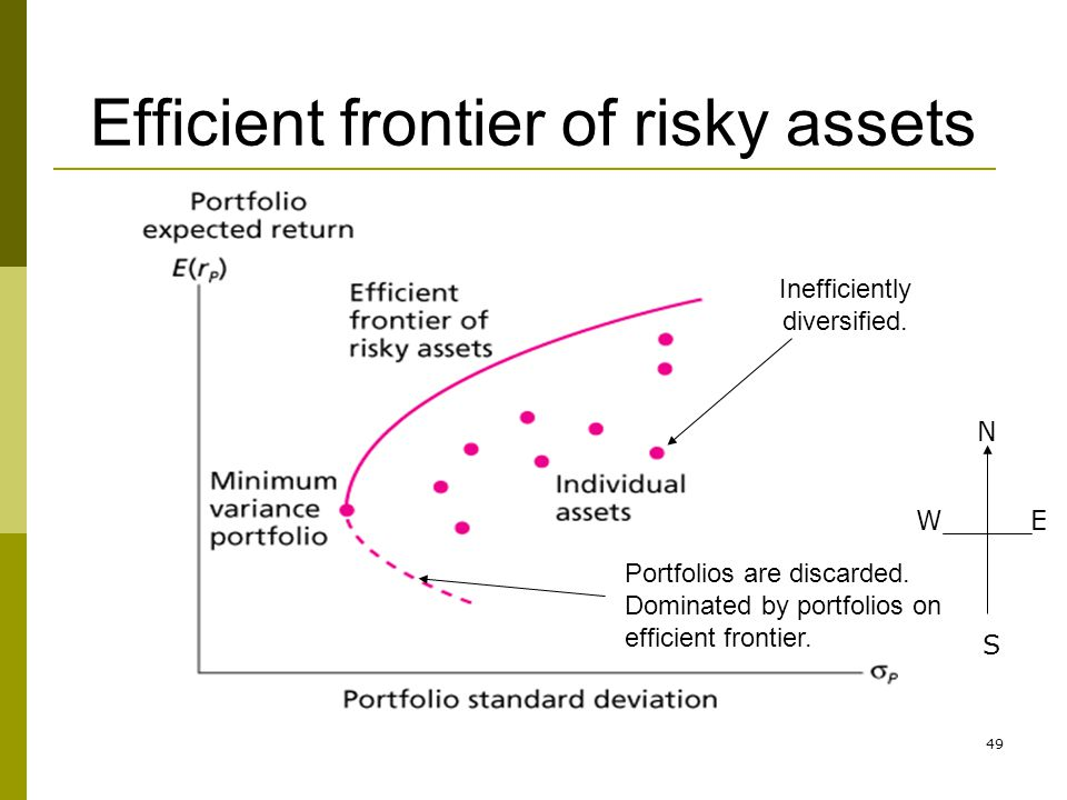49 Efficient frontier of risky assets Inefficiently diversified. Portfolios are discarded. Dominated by portfolios on efficient frontier. N WE S