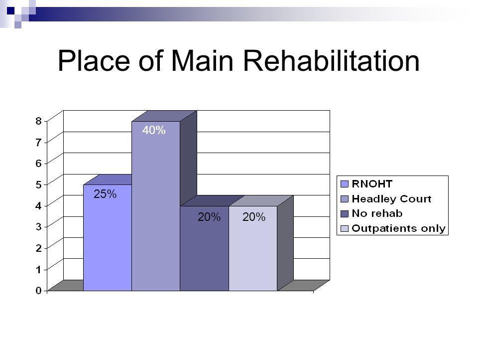 Place of Main Rehabilitation 25% 40% 20%
