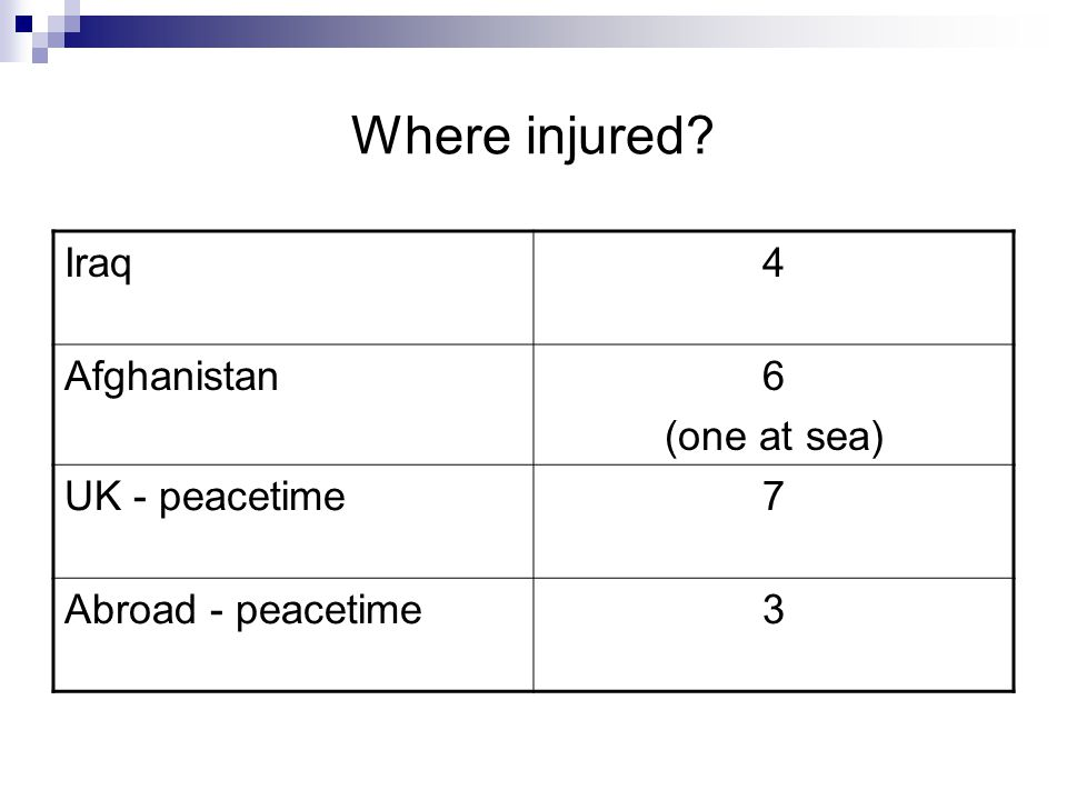 Where injured? Iraq4 Afghanistan6 (one at sea) UK - peacetime7 Abroad - peacetime3