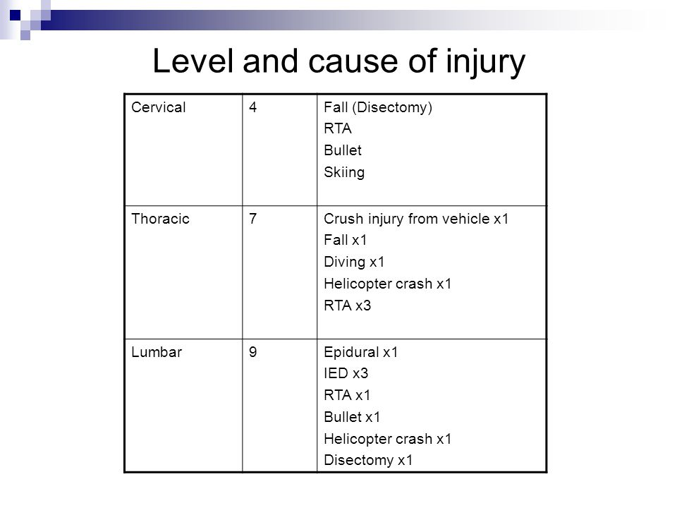 Level and cause of injury Cervical4Fall (Disectomy) RTA Bullet Skiing Thoracic7Crush injury from vehicle x1 Fall x1 Diving x1 Helicopter crash x1 RTA x3 Lumbar9Epidural x1 IED x3 RTA x1 Bullet x1 Helicopter crash x1 Disectomy x1