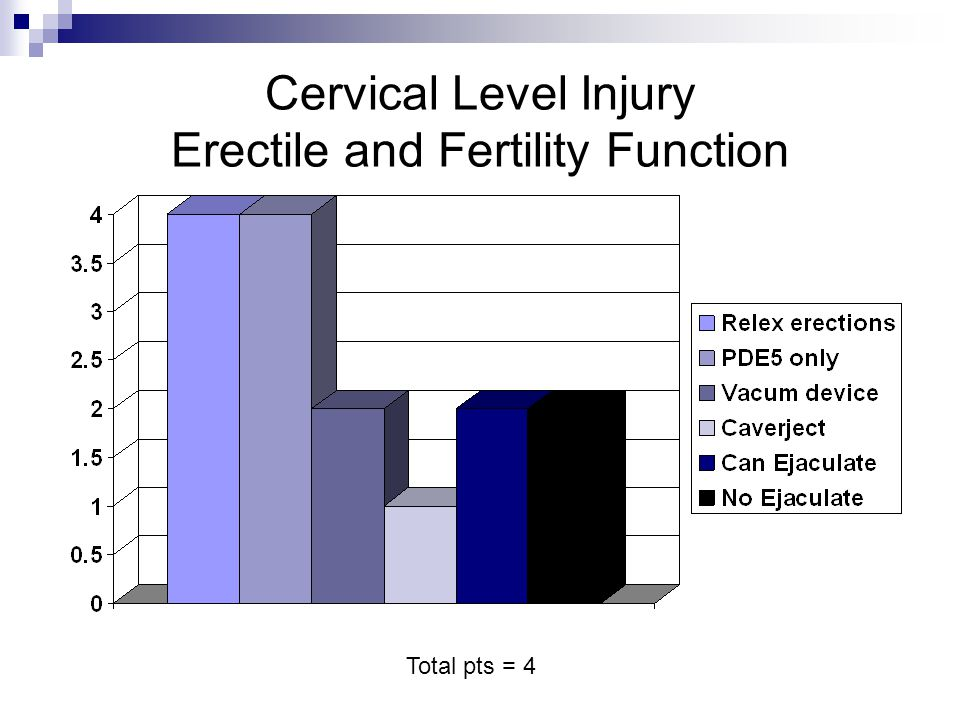 Cervical Level Injury Erectile and Fertility Function Total pts = 4