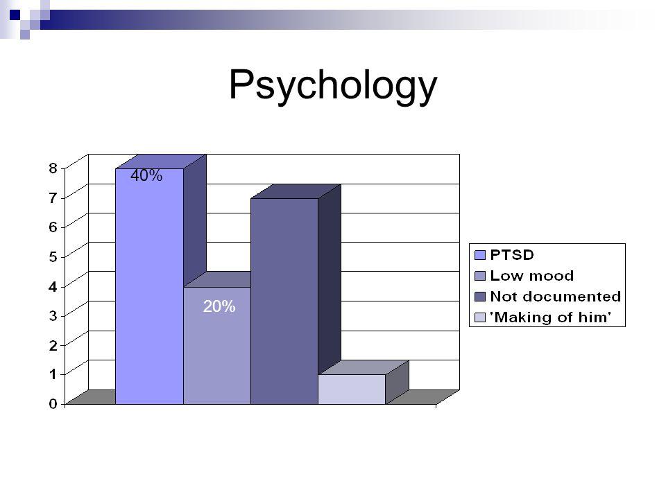 Psychology 40% 20%
