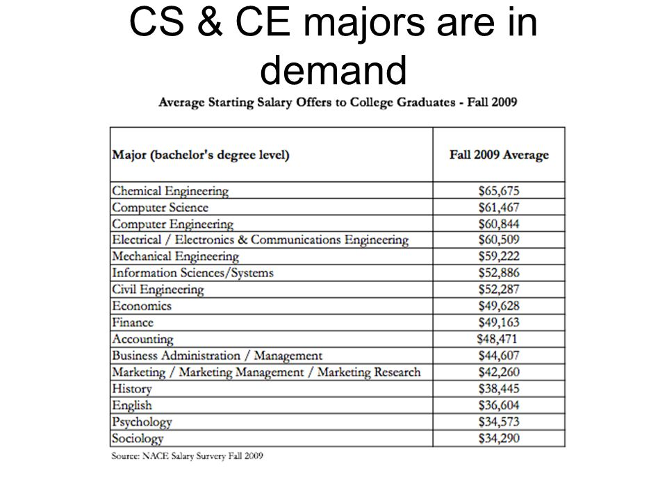 14 cs ce majors are in demand - Ce Majors