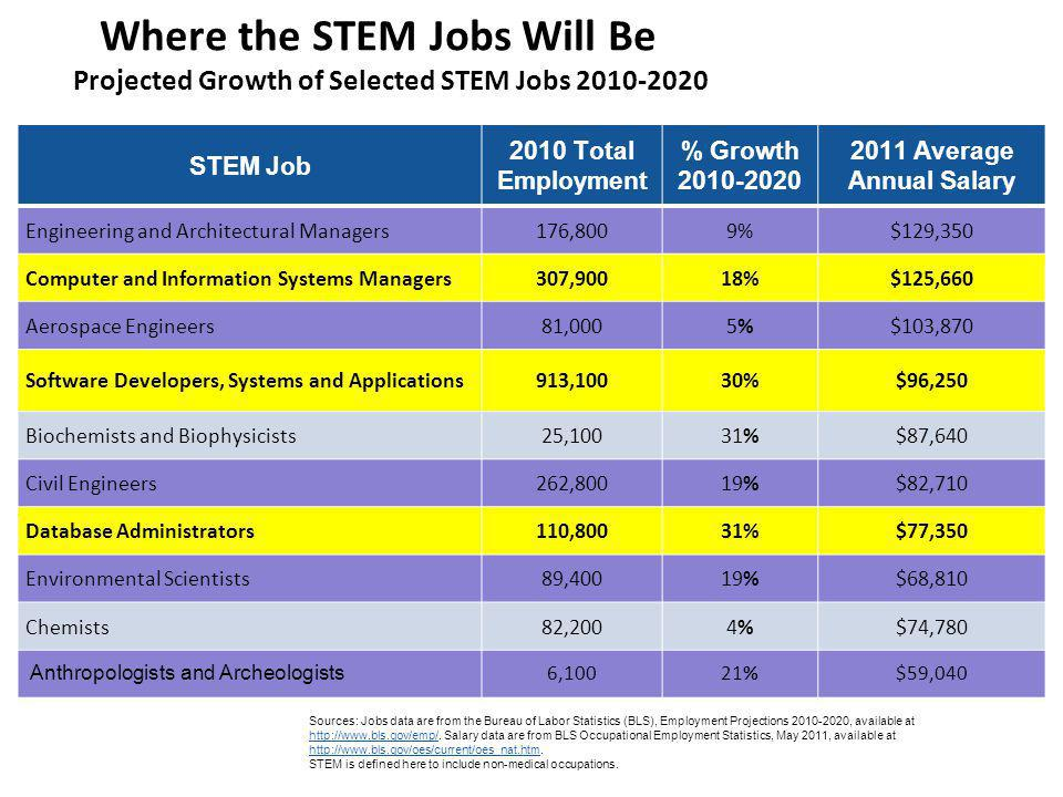 Where the STEM Jobs Will Be Projected Growth of Selected STEM Jobs 2010-2020 STEM Job 2010 Total Employment % Growth 2010-2020 2011 Average Annual Salary Engineering and Architectural Managers176,8009%$129,350 Computer and Information Systems Managers307,90018%$125,660 Aerospace Engineers81,0005%5%$103,870 Software Developers, Systems and Applications913,10030%$96,250 Biochemists and Biophysicists25,10031%$87,640 Civil Engineers262,80019%$82,710 Database Administrators110,80031%$77,350 Environmental Scientists89,40019%$68,810 Chemists82,2004%4%$74,780 Anthropologists and Archeologists 6,10021%$59,040 Sources: Jobs data are from the Bureau of Labor Statistics (BLS), Employment Projections 2010-2020, available at http://www.bls.gov/emp/.