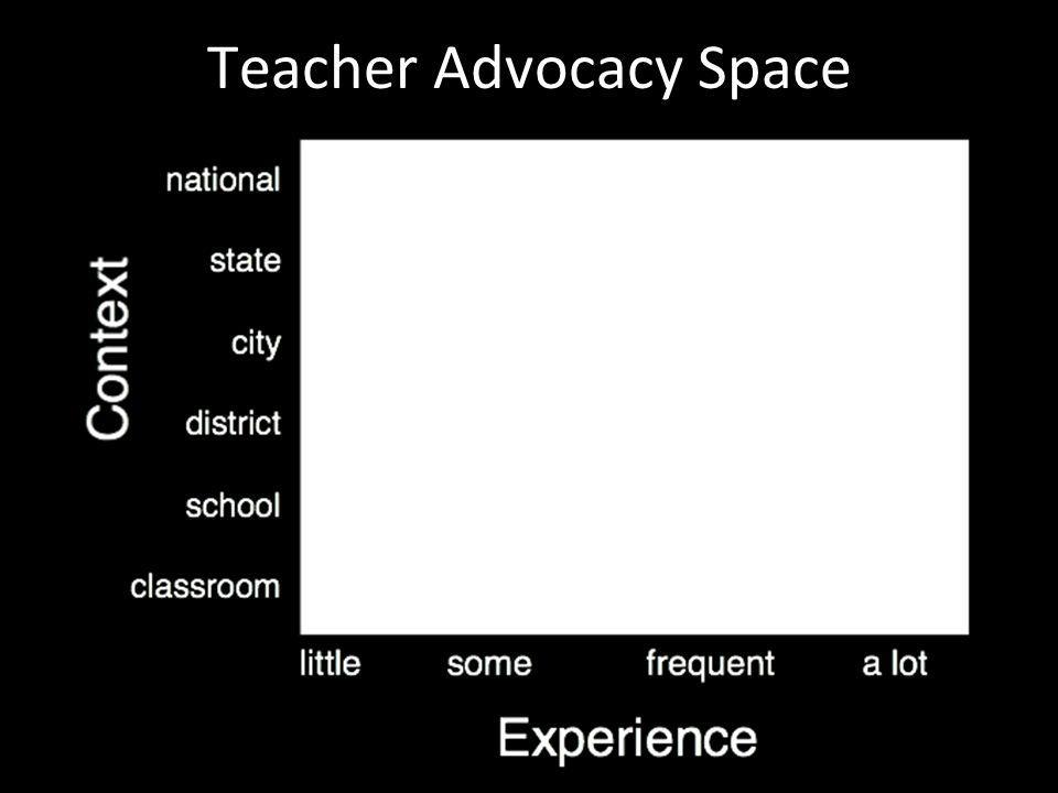 School Level Advocacy Identify Stakeholders o Students o Teachers o Administrators o Counselors o Parents o Board of Education o Business partners