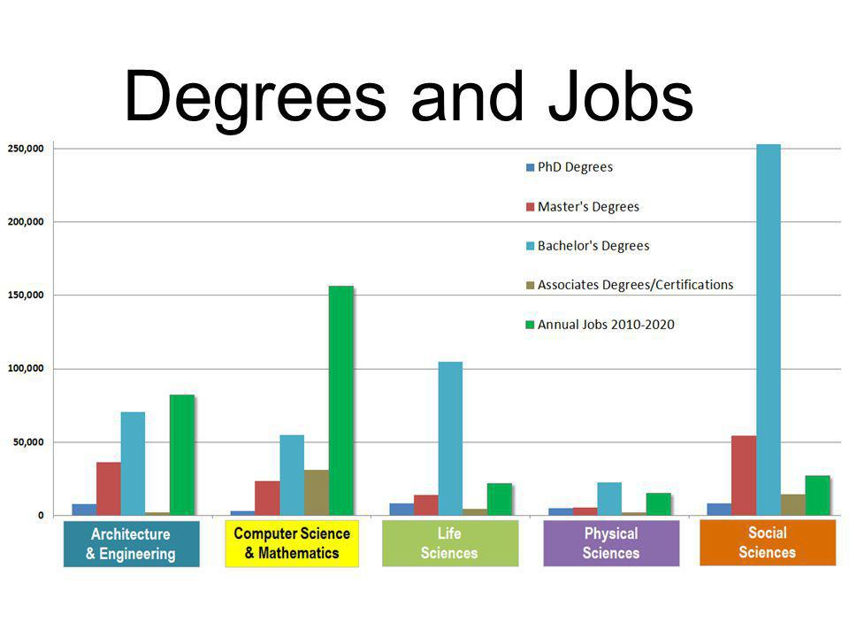 Degrees and Jobs