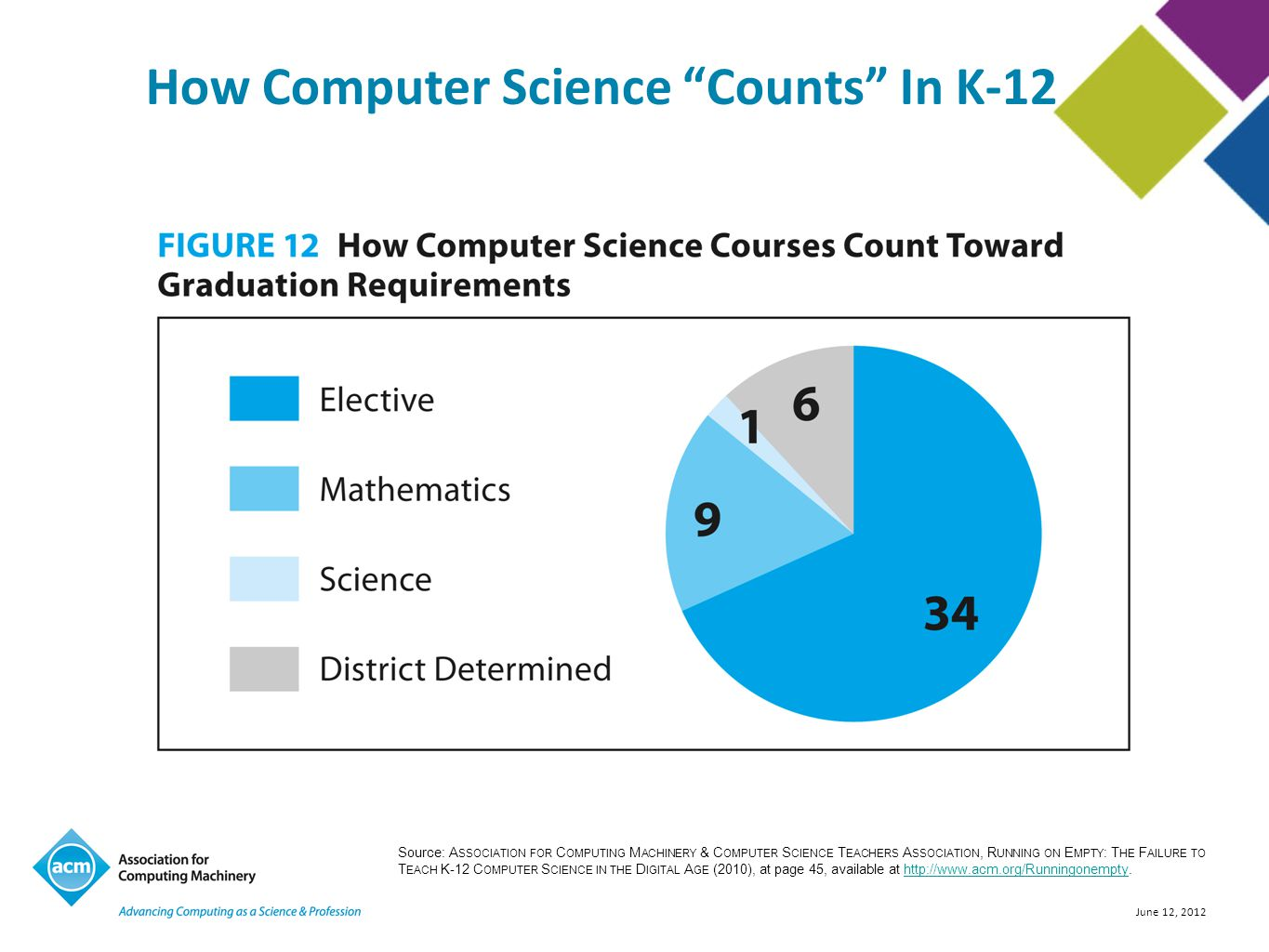 June 12, 2012 How Computer Science Counts In K-12 Source: A SSOCIATION FOR C OMPUTING M ACHINERY & C OMPUTER S CIENCE T EACHERS A SSOCIATION, R UNNING ON E MPTY : T HE F AILURE TO T EACH K-12 C OMPUTER S CIENCE IN THE D IGITAL A GE (2010), at page 45, available at http://www.acm.org/Runningonempty.http://www.acm.org/Runningonempty
