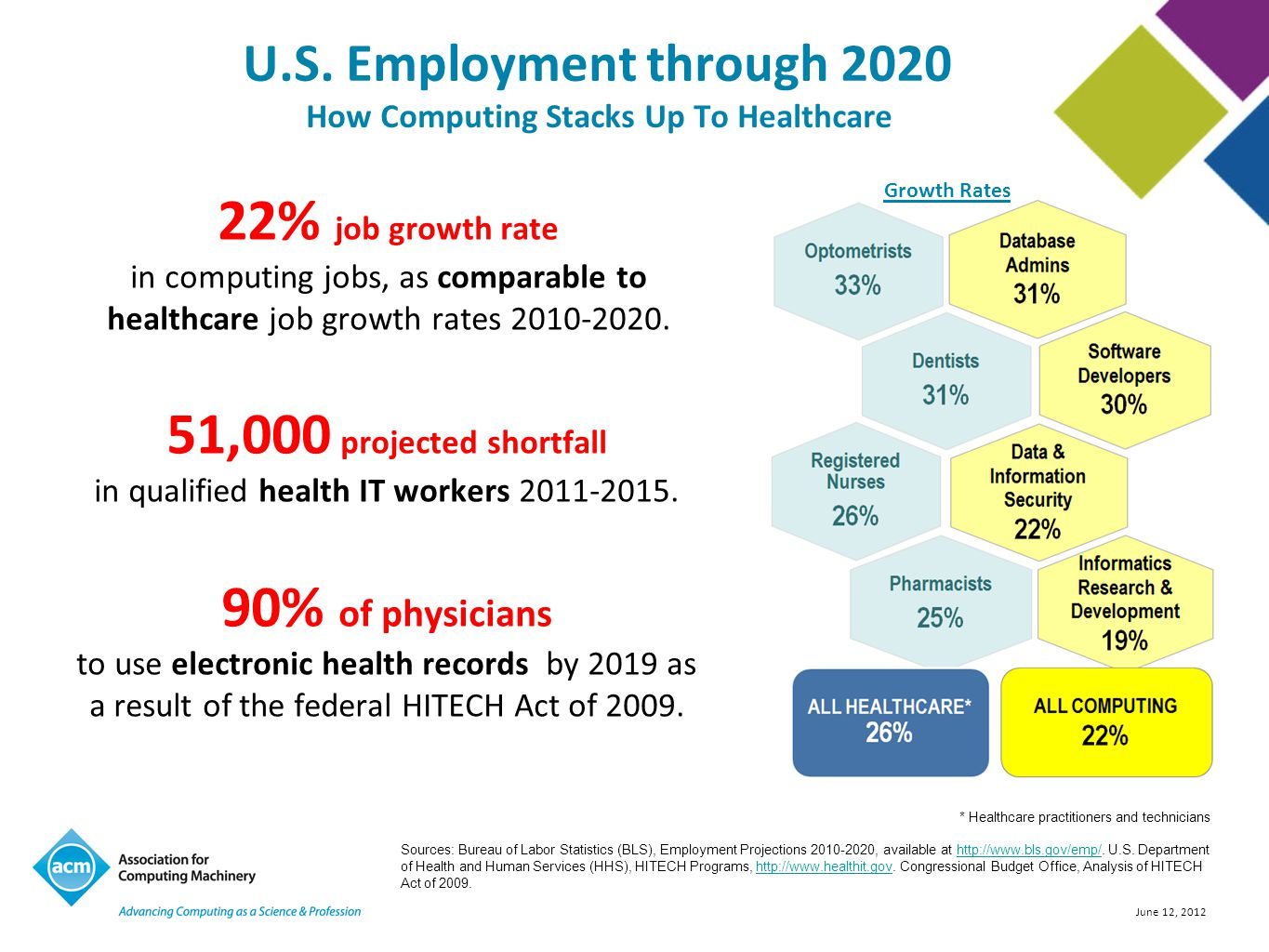 June 12, 2012 U.S. Employment through 2020 How Computing Stacks Up To Healthcare 22% job growth rate in computing jobs, as comparable to healthcare jo