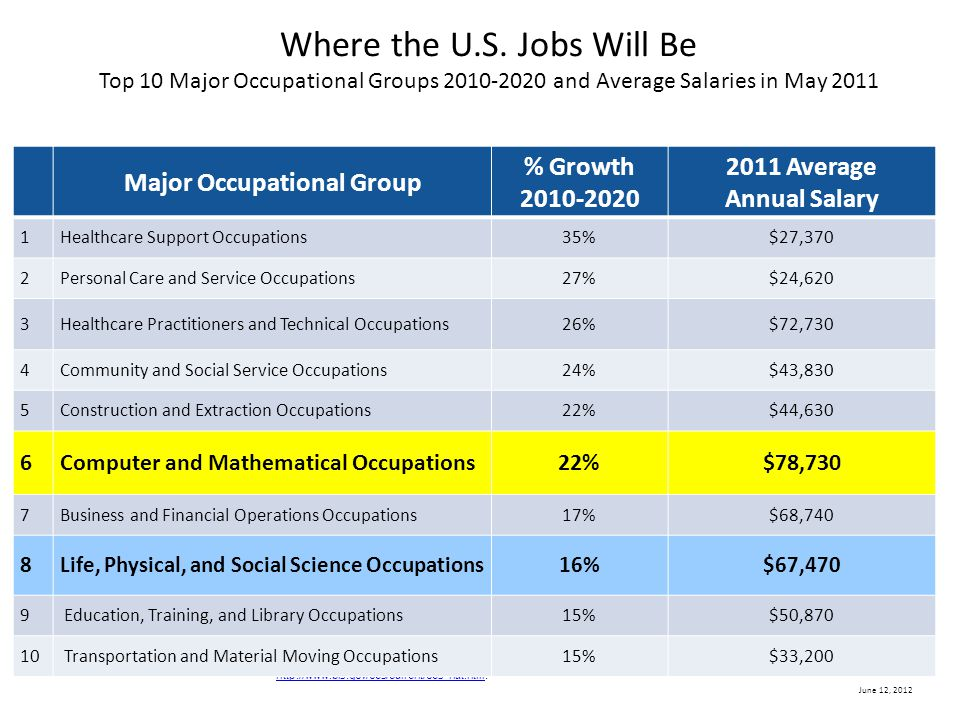 June 12, 2012 Where the U.S. Jobs Will Be Top 10 Major Occupational Groups 2010-2020 and Average Salaries in May 2011 Sources: Jobs data are from the