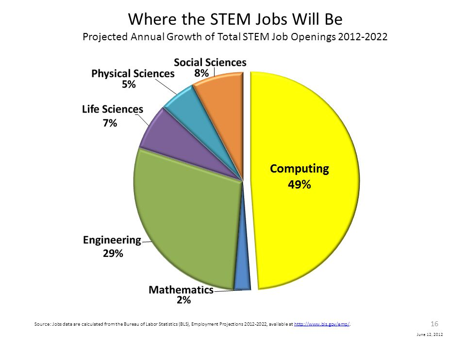 June 12, 2012 Where the STEM Jobs Will Be Projected Annual Growth of Total STEM Job Openings 2012-2022 Source: Jobs data are calculated from the Burea