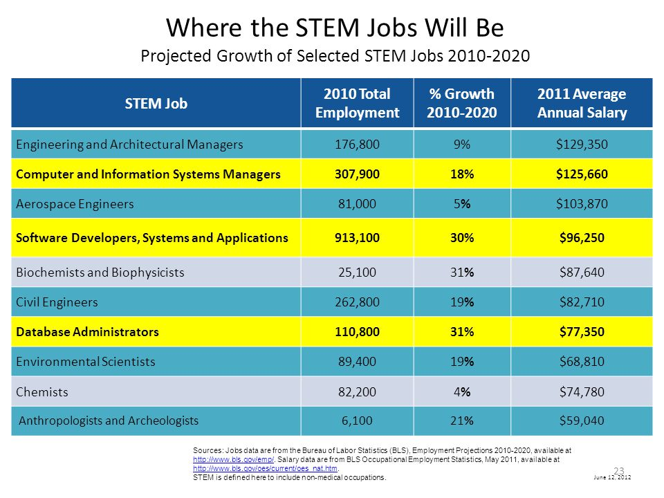 June 12, 2012 Where the STEM Jobs Will Be Projected Growth of Selected STEM Jobs 2010-2020 STEM Job 2010 Total Employment % Growth 2010-2020 2011 Aver