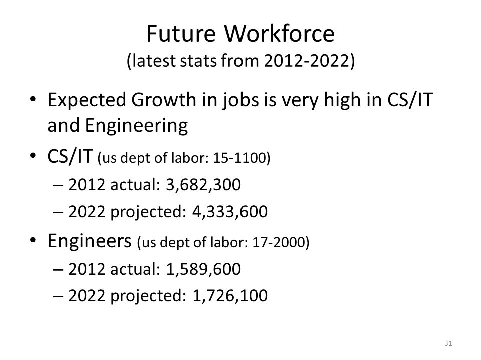 Future Workforce (latest stats from 2012-2022) Expected Growth in jobs is very high in CS/IT and Engineering CS/IT (us dept of labor: 15-1100) – 2012
