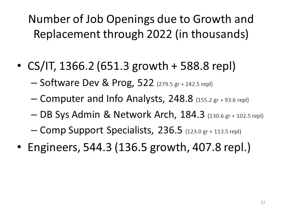 Number of Job Openings due to Growth and Replacement through 2022 (in thousands) CS/IT, 1366.2 (651.3 growth + 588.8 repl) – Software Dev & Prog, 522