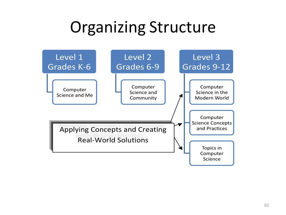 Organizing Structure 60