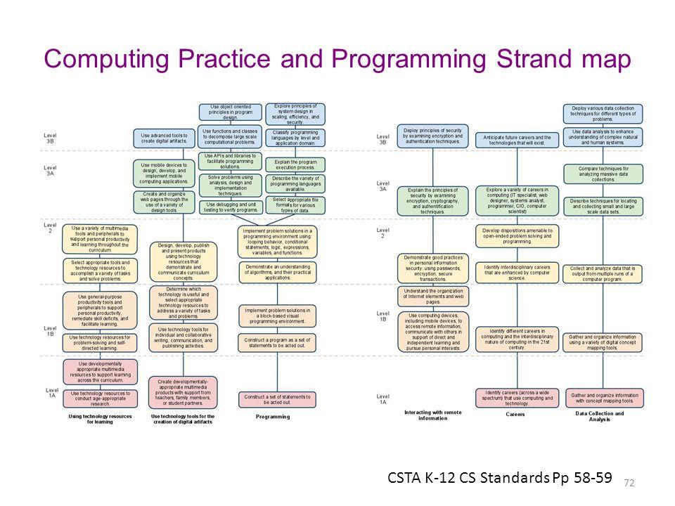 Computing Practice and Programming Strand map CSTA K-12 CS Standards Pp 58-59 72