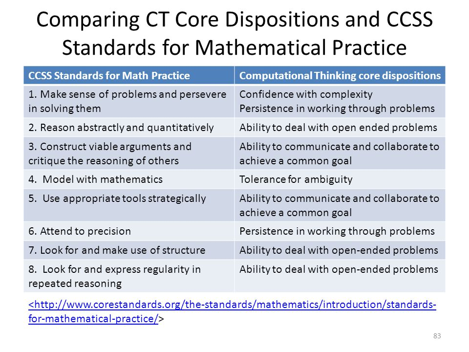 Comparing CT Core Dispositions and CCSS Standards for Mathematical Practice CCSS Standards for Math PracticeComputational Thinking core dispositions 1